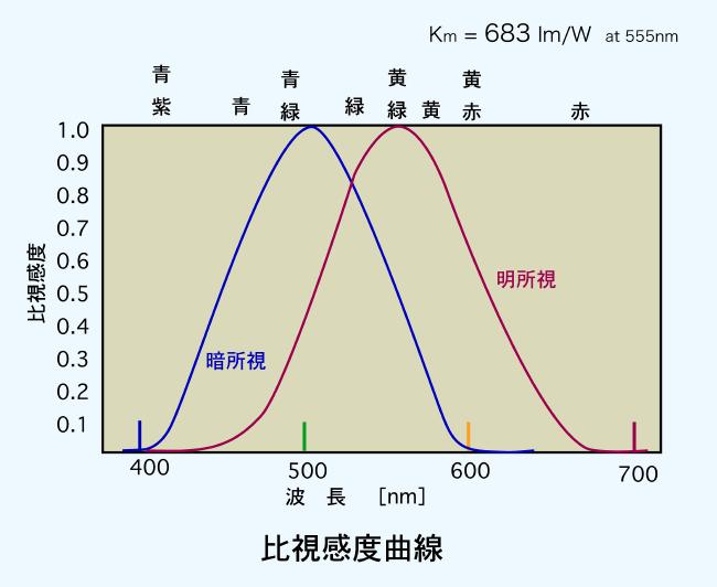 光度エネルギー - Luminous energy